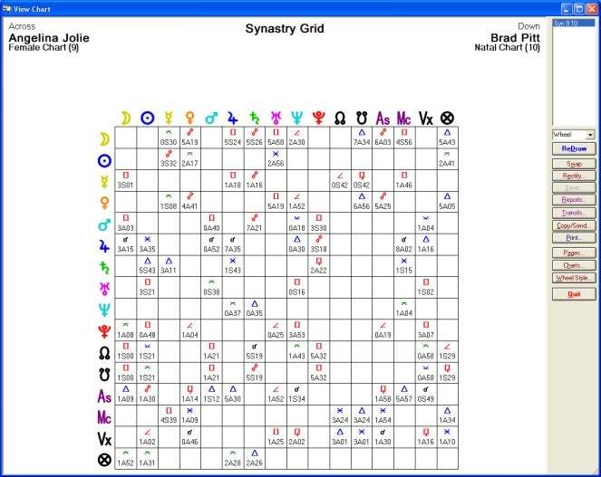 Solar Fire Synastry Grid